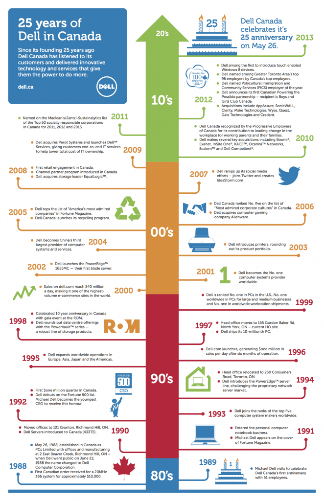 DELL 25 Year Timeline copy