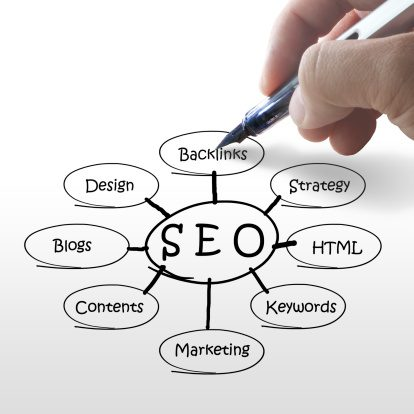 MSP Marketing SEO